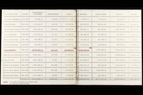 Vida laboral del general Lázaro Cárdenas: Lista de presidentes, periodo, superficie en hectáreas, beneficiados