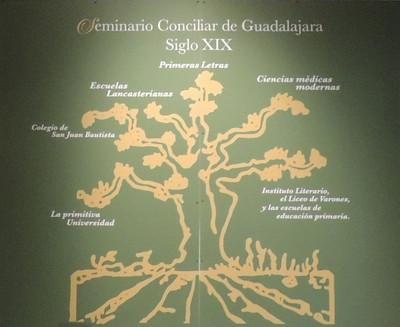 En ciencia y en virtud. El Seminario Conciliar de Guadalajara 1696-1898