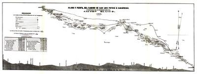 Plano y perfil del camino de San Luis Potosí a Zacatecas