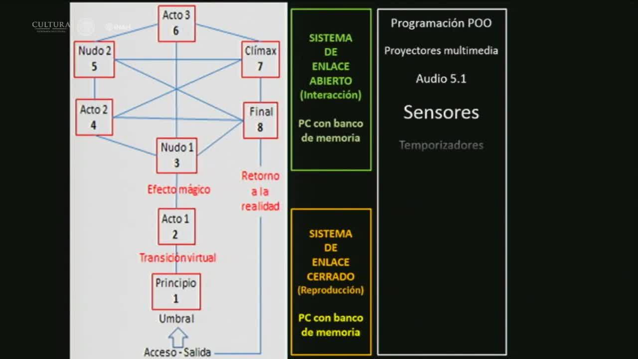 Museos - Mesa 10 -  NeoMuseografía. Tecnología multisensorial